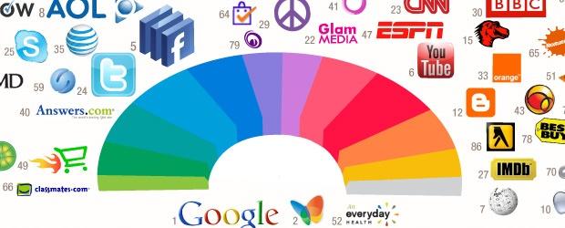 Welche farbe fürs firmenlogo die topmarken im internet lieben blau